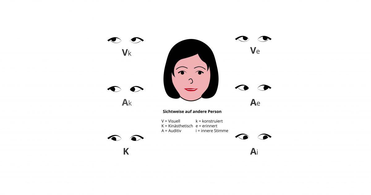 NLP Augenzugangshinweise • ÖDV NLP