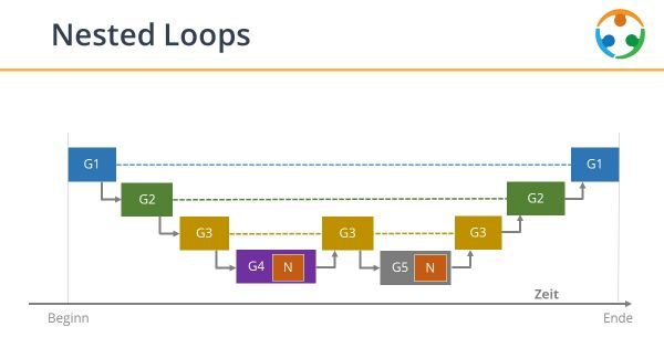 Komplexere Nested Loops?